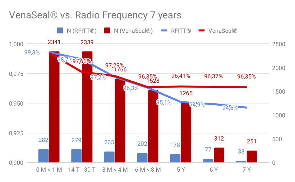 Dieses Bild hat ein leeres Alt-Attribut. Der Dateiname ist VenaSeal®-vs.-Radio-Frequency-7-years-1024x632.jpg